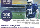 ASA and Leafly Ad Challenges NFL's Pot Policy